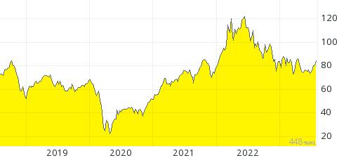 Goud 5 jaar chart