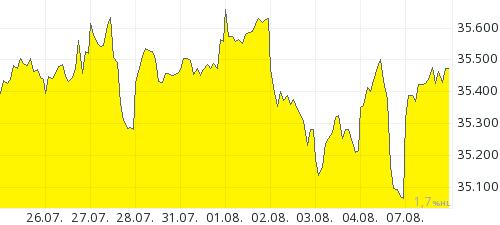 Goud 10 dagen chart