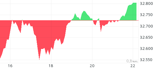 Dow Jones intraday chart