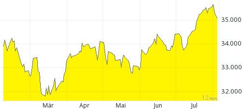 Goud 6 maanden chart