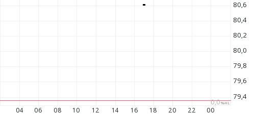 WTI Olie intraday chart